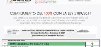 CUMPLIMOS AL 100% CON LA LEY DE TRANSPARENCIA !!!