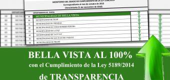 Ley de transparencia, Bella Vista cumpliendo al 100%