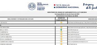 La Secretaría de la Función Pública (SFP), presenta el resultado del monitoreo de cumplimiento de la Ley 5189/2014