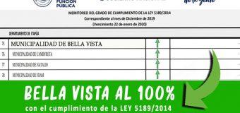 La Municipalidad de Bella Vista Cumple al 100% con la Ley de Transparencia.